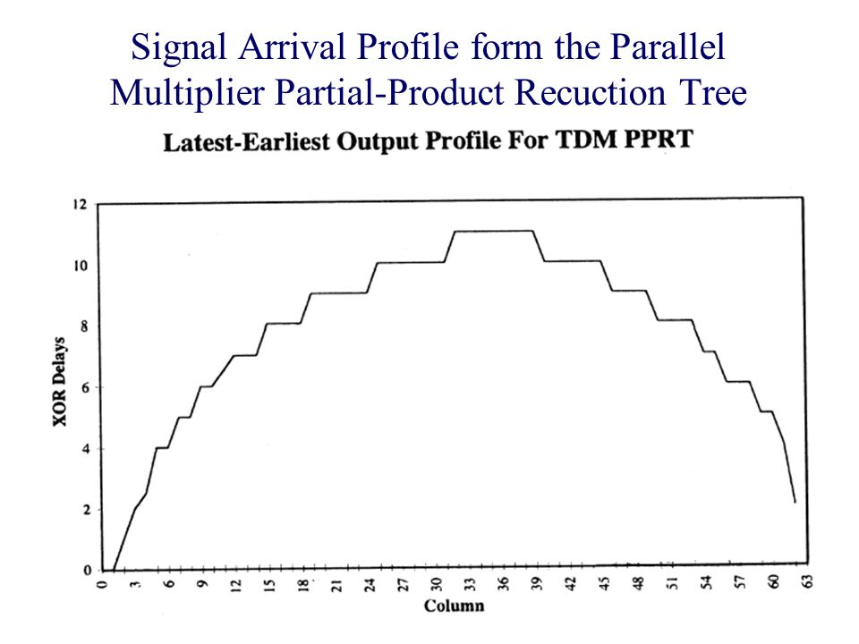 Signal Arrival Profile form the Parallel Multiplier Partial-Product Recuction Tree