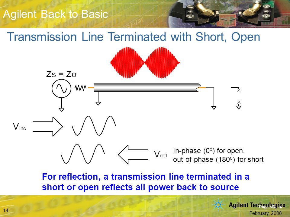 Transmission Line Terminated with Short, Open