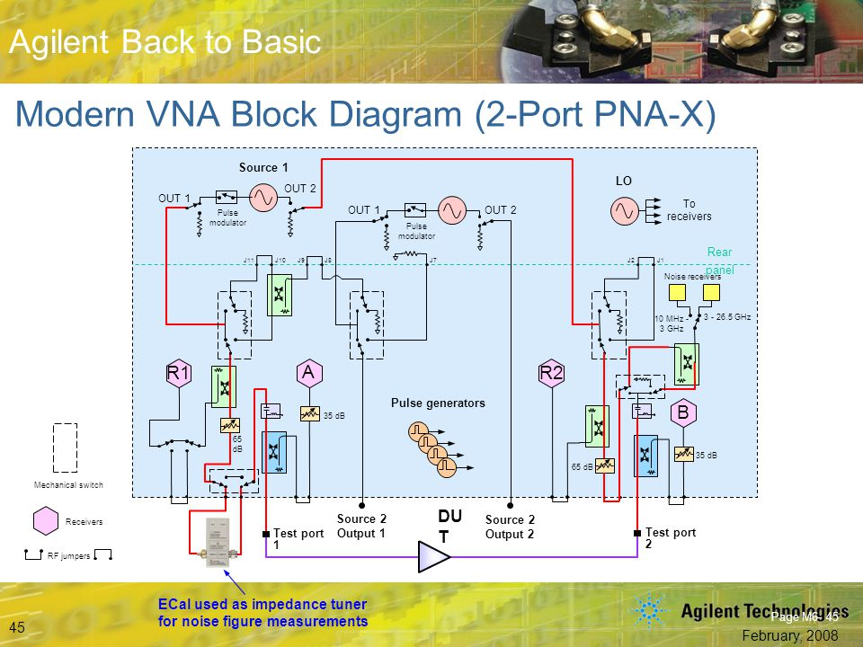 Modern VNA Block Diagram (2-Port PNA-X)