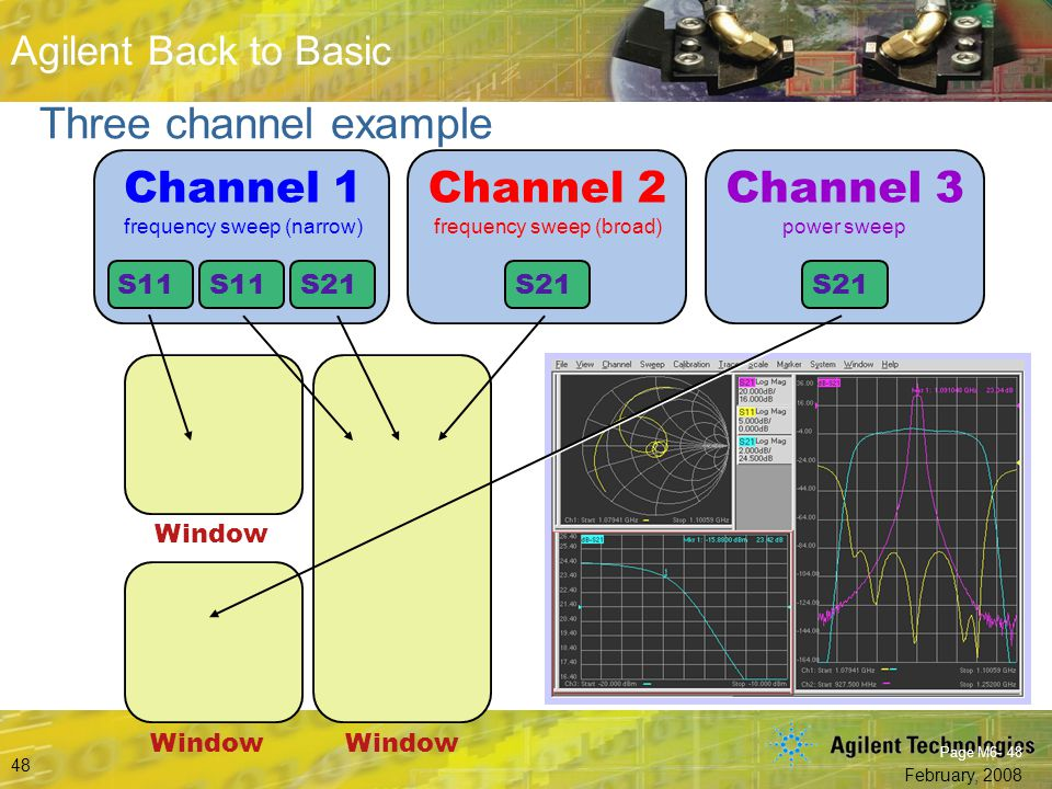Three channel example Channel 1 Channel 2 Channel 3 S11 S21 Window
