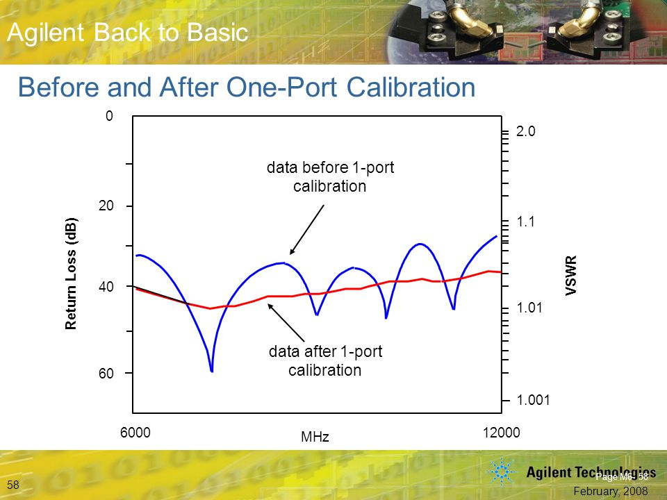 Before and After One-Port Calibration