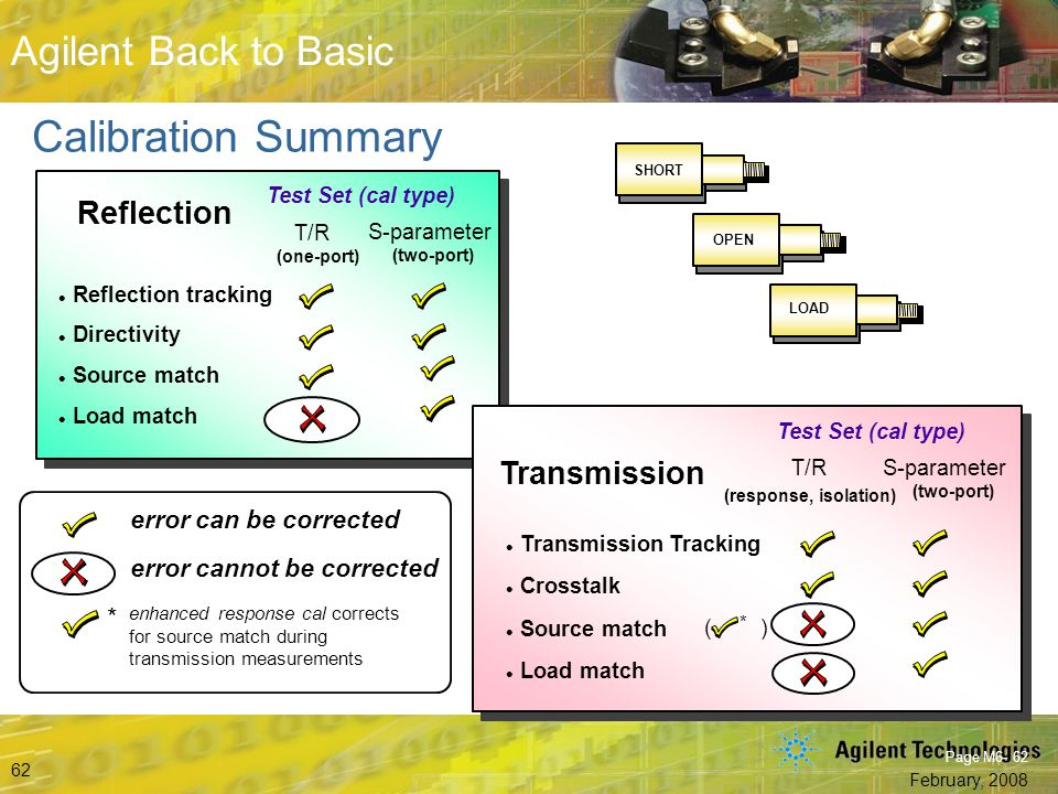 Calibration Summary Reflection Transmission * error can be corrected