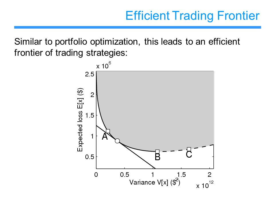 Efficient Trading Frontier