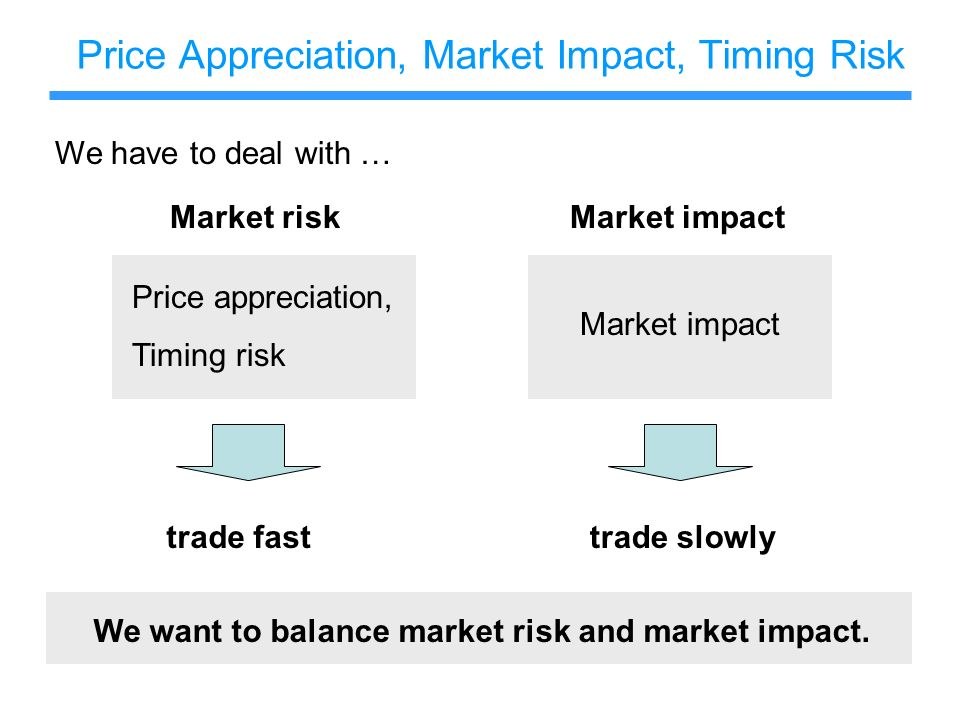 Price Appreciation, Market Impact, Timing Risk