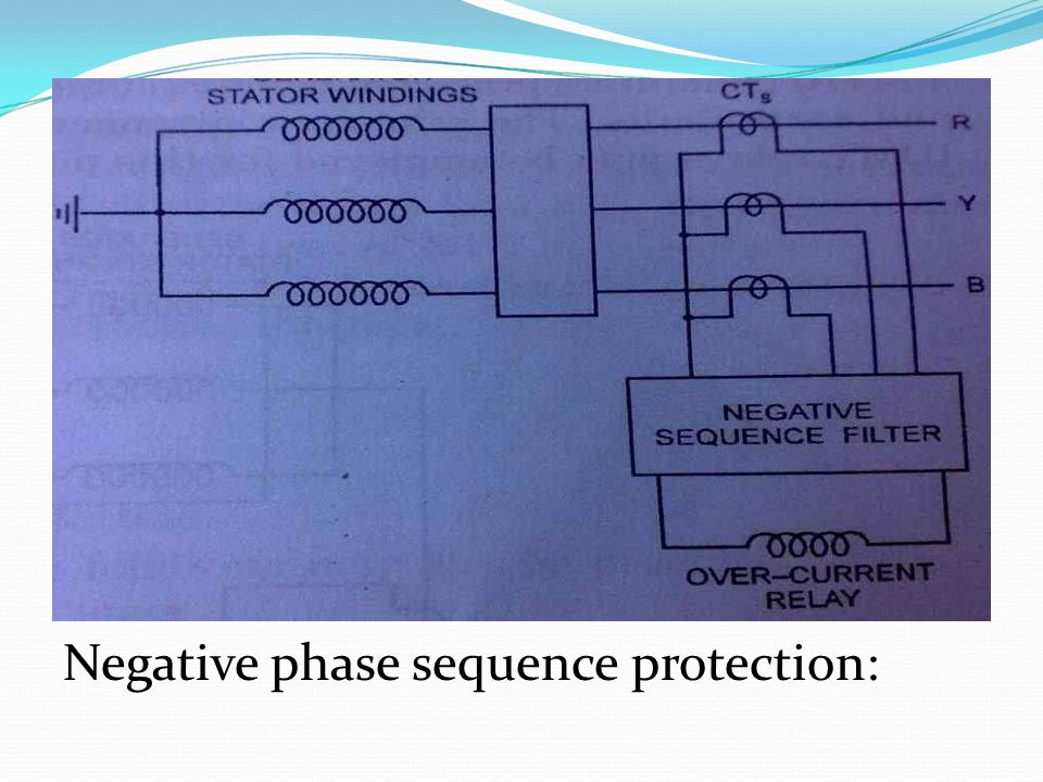 Negative phase sequence protection: