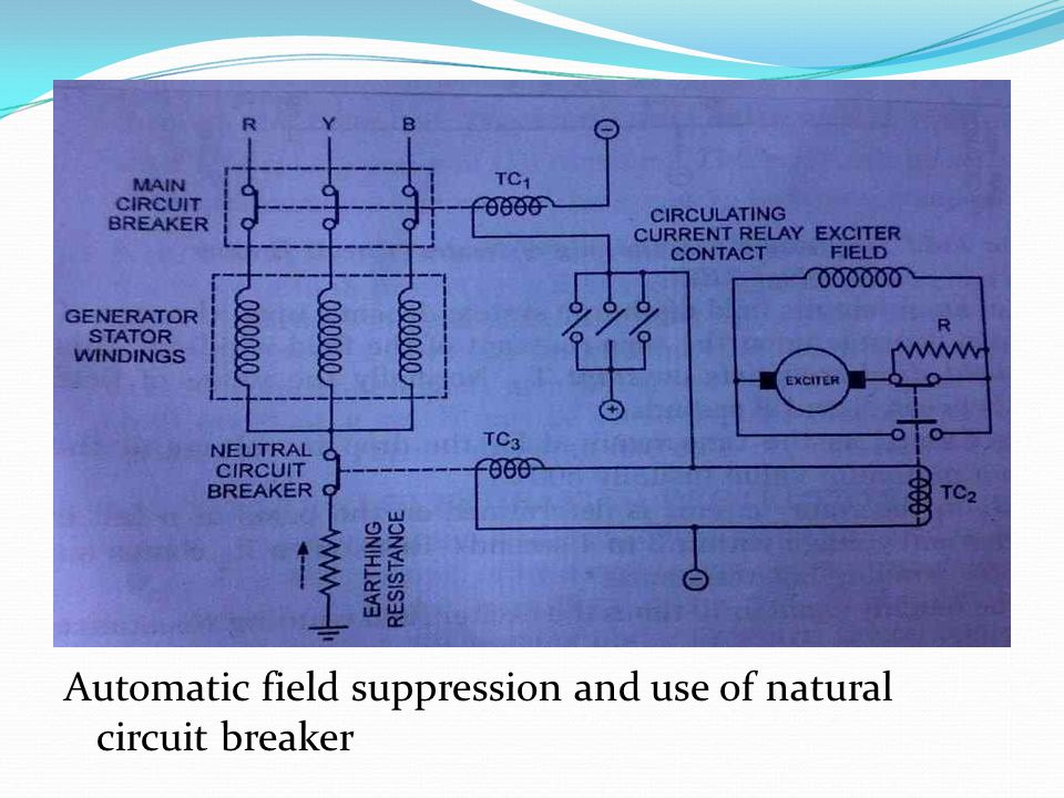 Automatic field suppression and use of natural circuit breaker