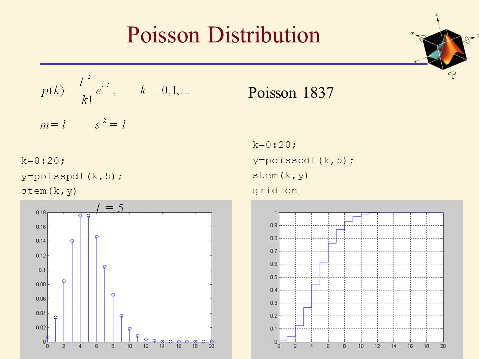 Poisson Distribution Poisson 1837 k=0:20; y=poisscdf(k,5); stem(k,y)