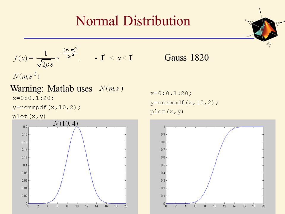 Normal Distribution Gauss 1820 Warning: Matlab uses x=0:0.1:20;