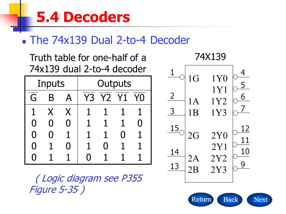 truth table for one-half of a 74x139 dual 2-to-4 decoder