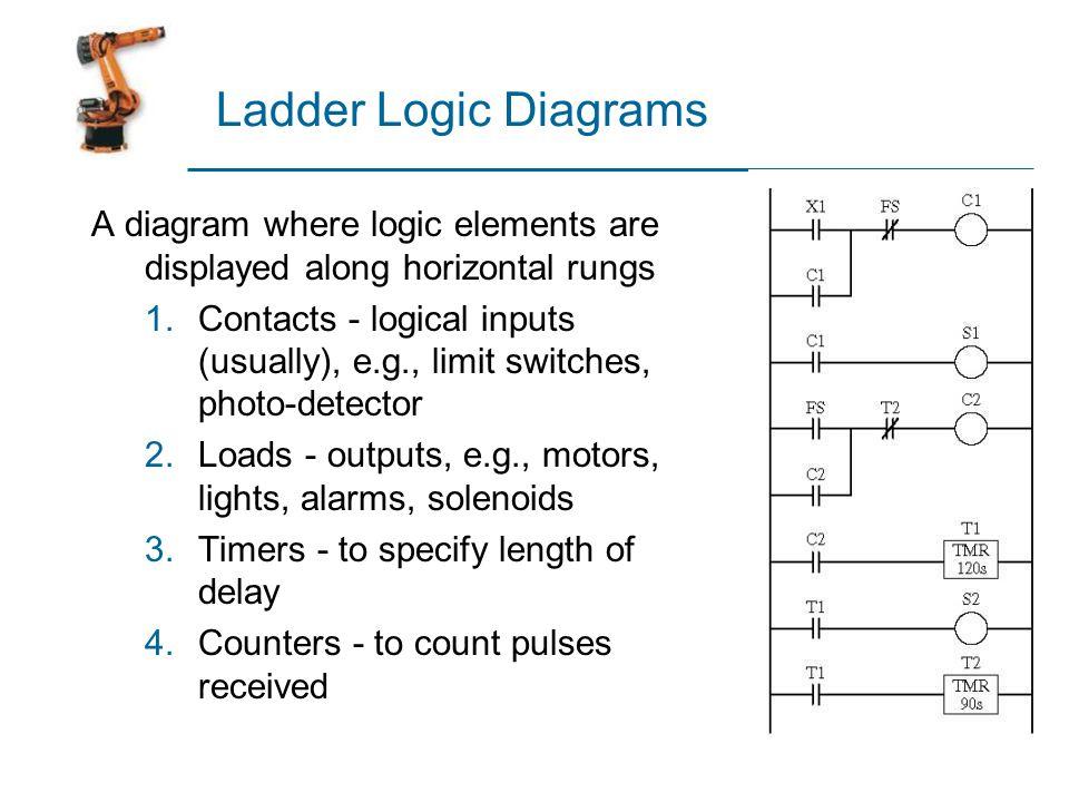 Ladder Logic Diagram Componets Data Wiring Diagrams