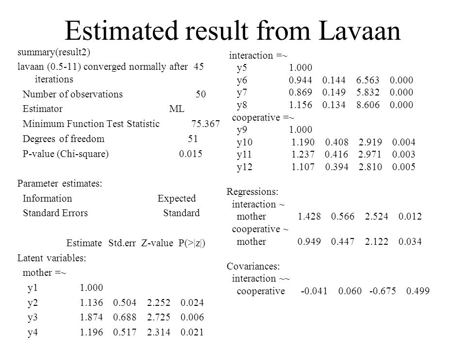 Estimated result from Lavaan