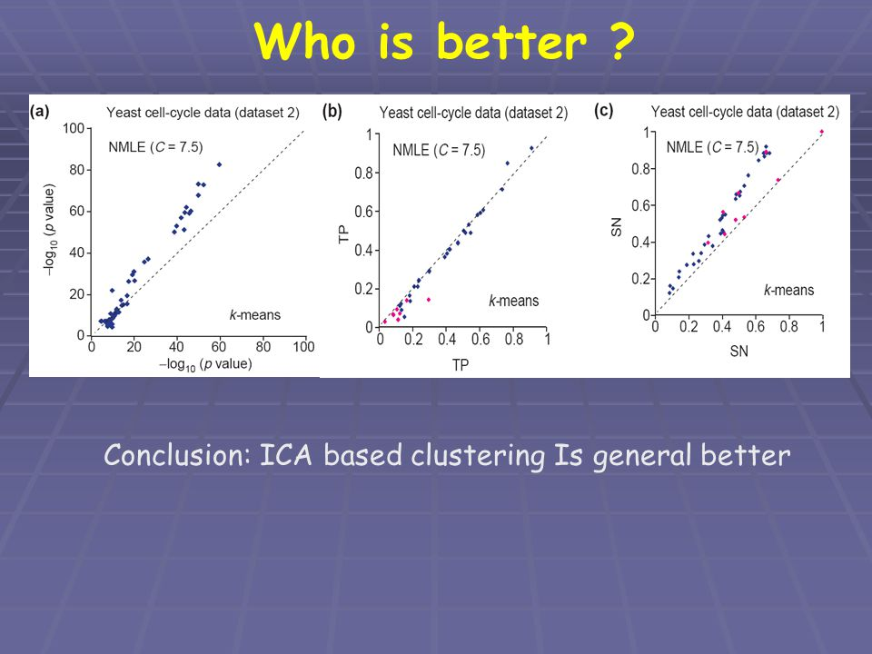 Who is better Conclusion: ICA based clustering Is general better