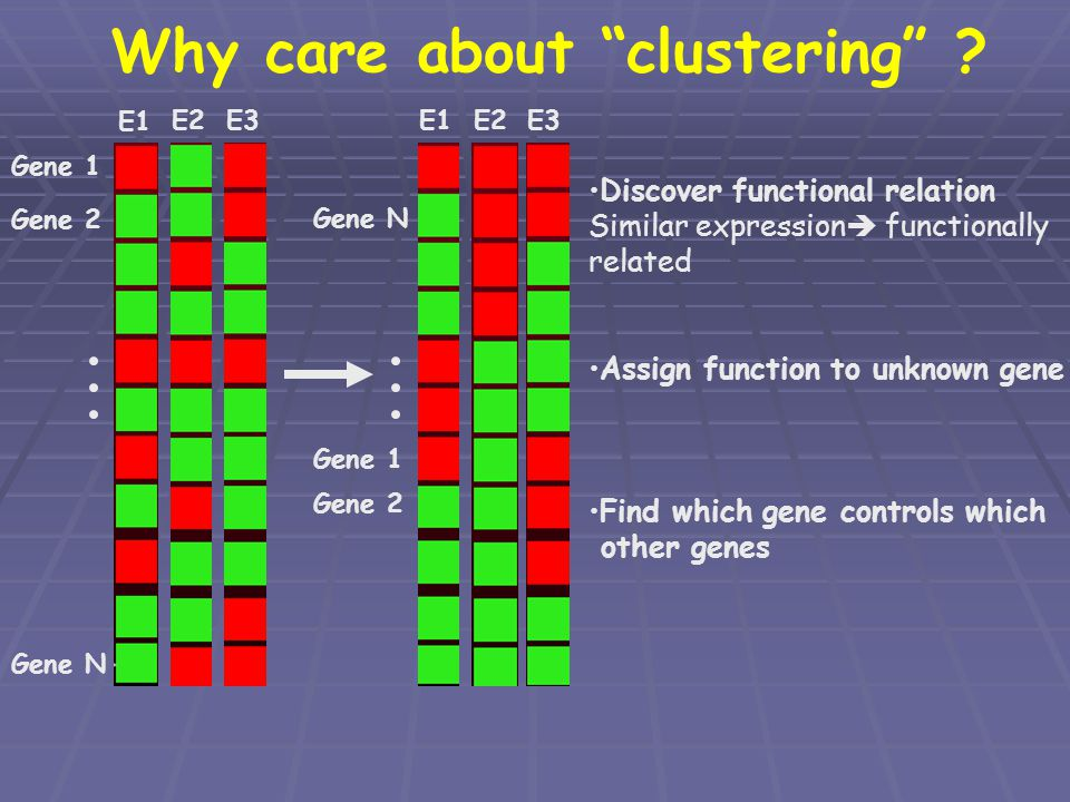 Why care about clustering