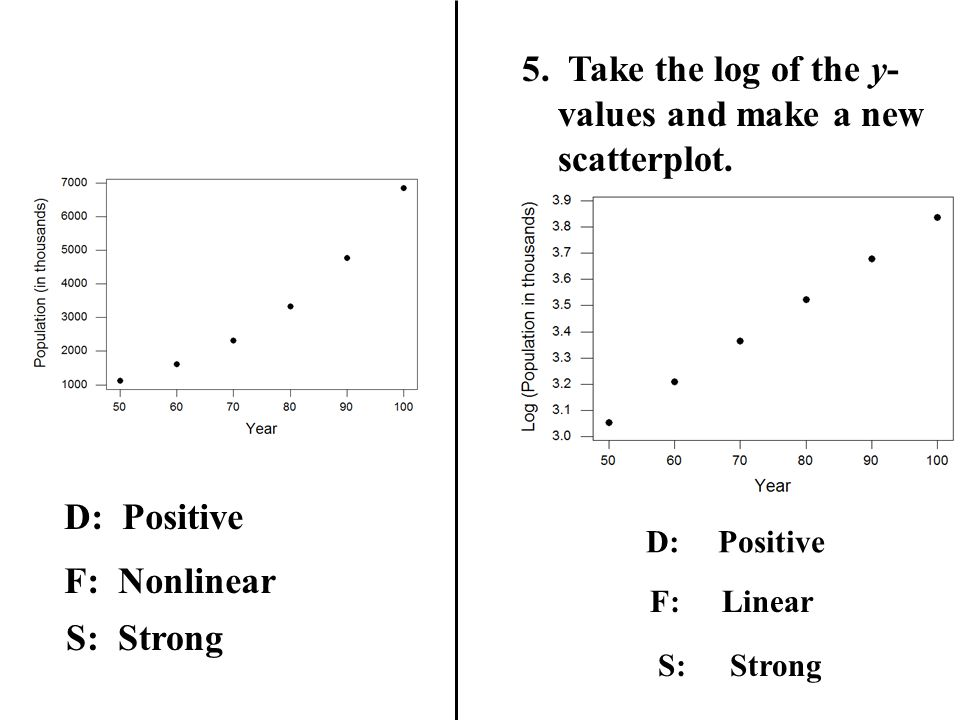5. Take the log of the y-values and make a new scatterplot.
