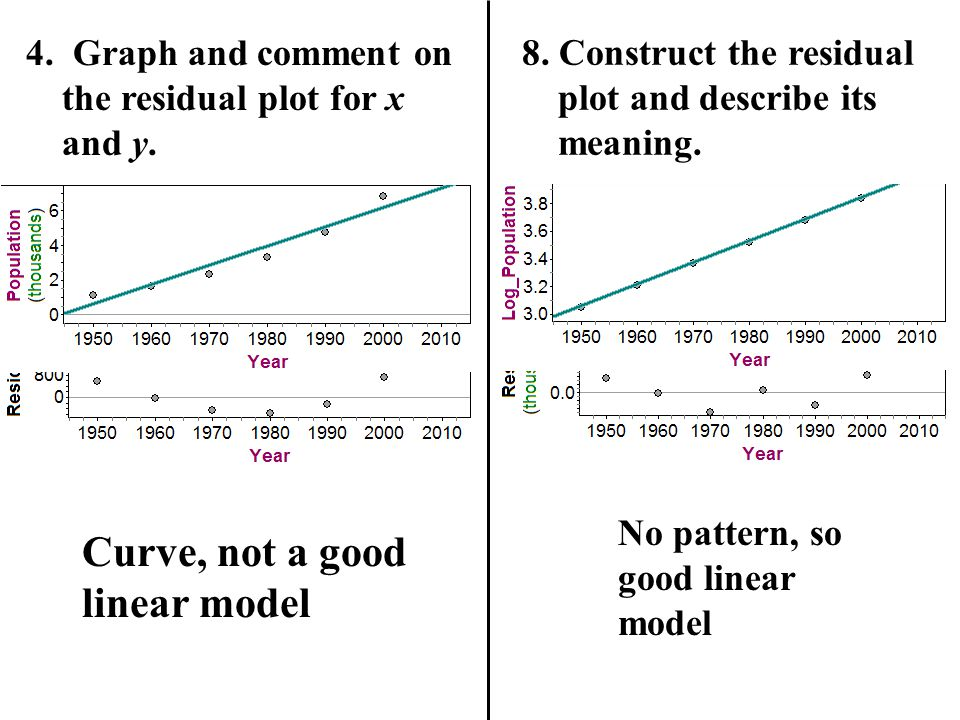 Curve, not a good linear model