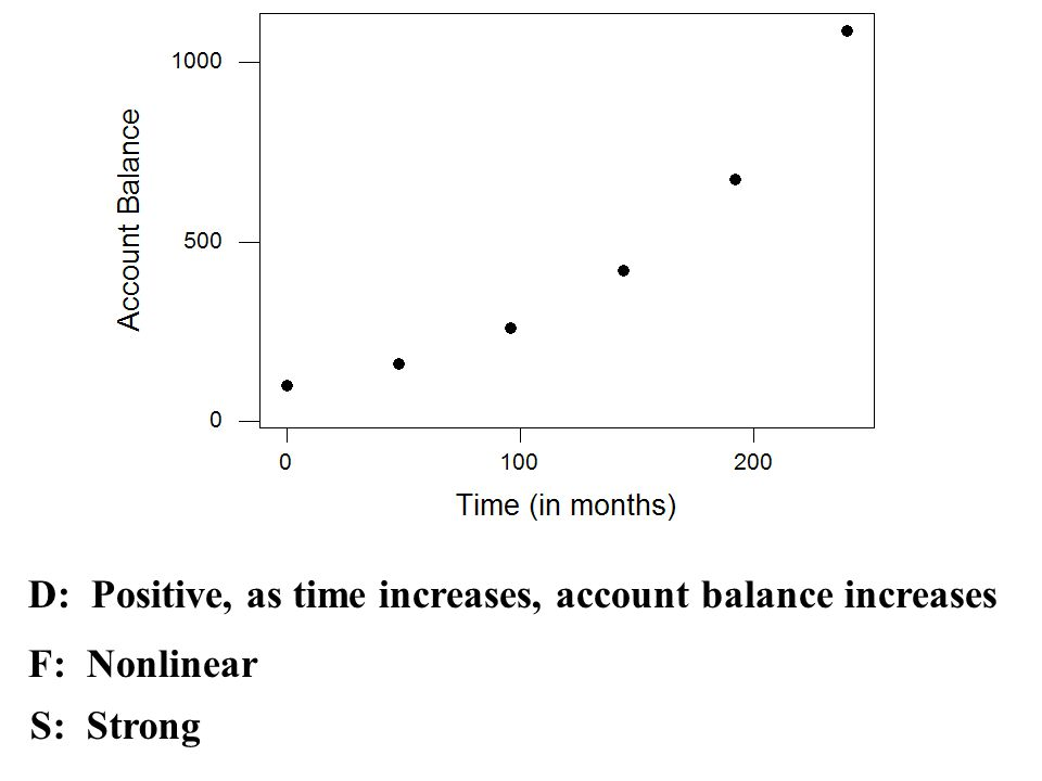 D: Positive, as time increases, account balance increases