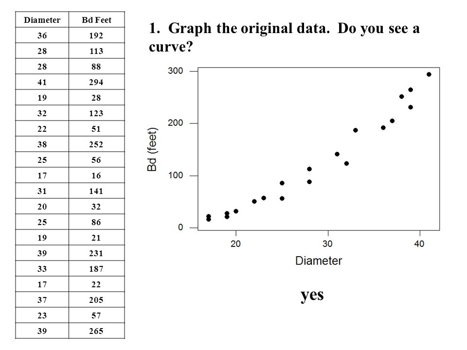 yes 1. Graph the original data. Do you see a curve Diameter Bd Feet