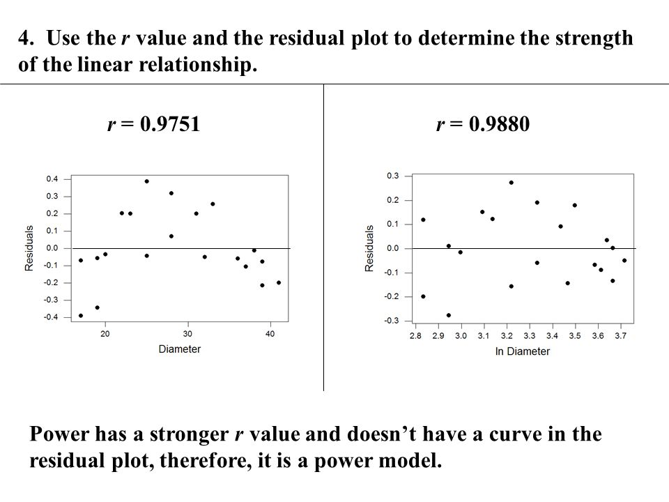 4. Use the r value and the residual plot to determine the strength of the linear relationship.