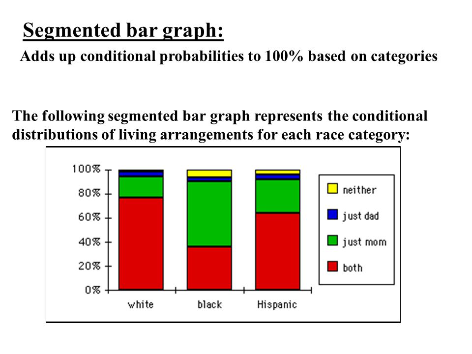 Segmented bar graph: Adds up conditional probabilities to 100% based on categories.