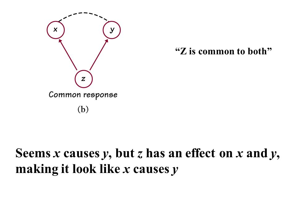 Seems x causes y, but z has an effect on x and y,
