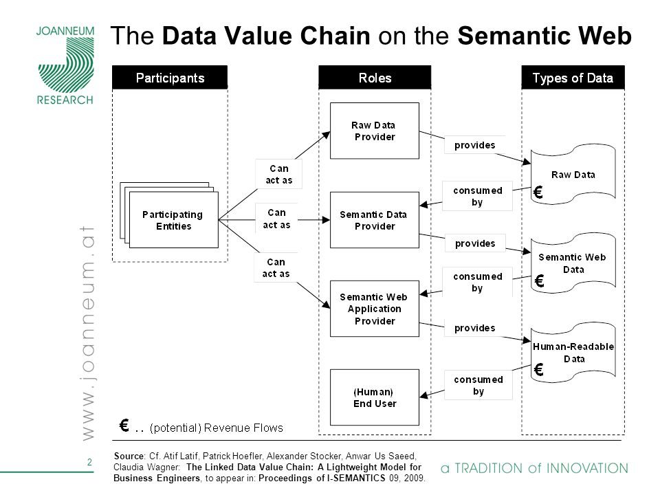 The Data Value Chain on the Semantic Web