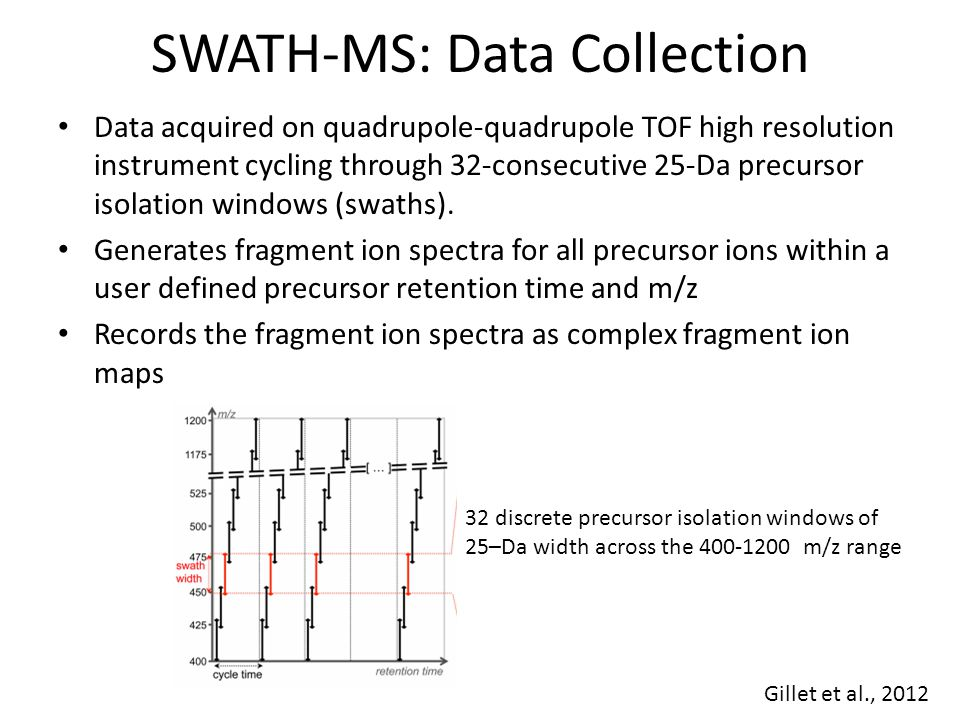 SWATH-MS: Data Collection