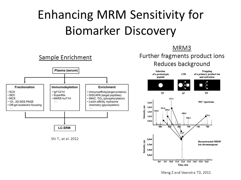 Enhancing MRM Sensitivity for Biomarker Discovery