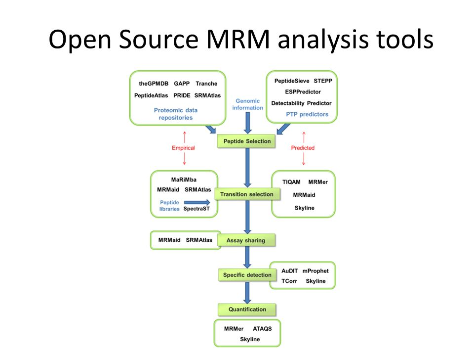 Open Source MRM analysis tools