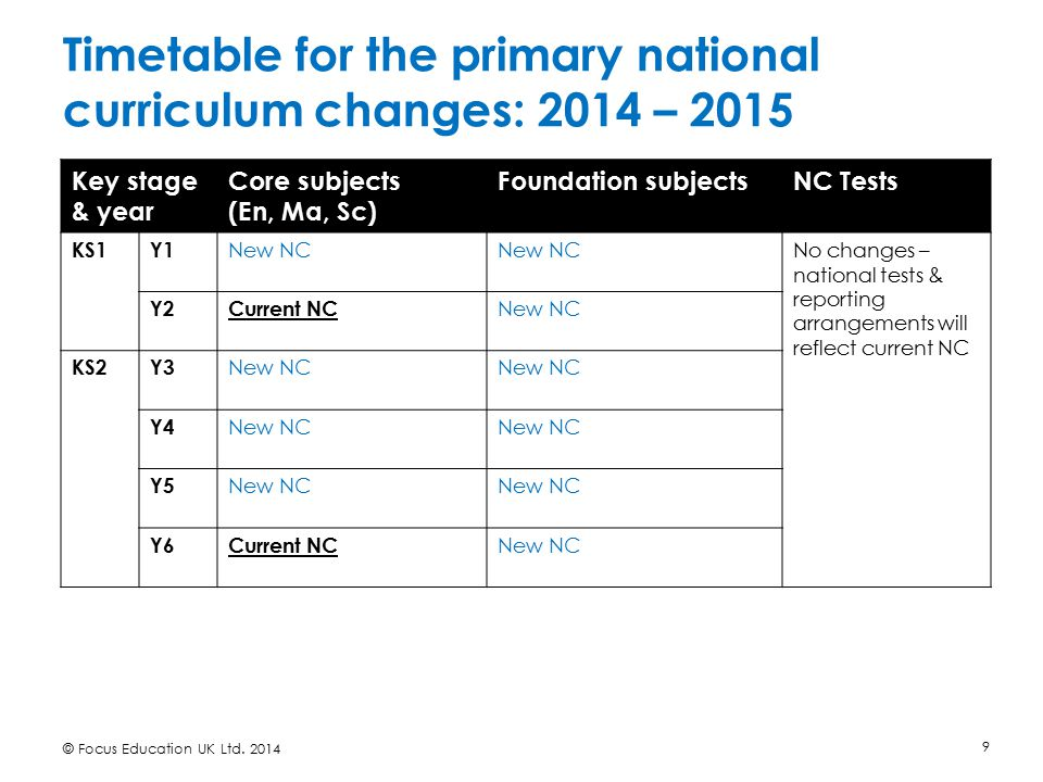 Timetable for the primary national curriculum changes: 2014 – 2015