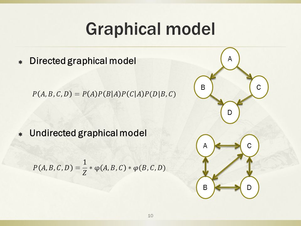 Graphical model Directed graphical model Undirected graphical model A