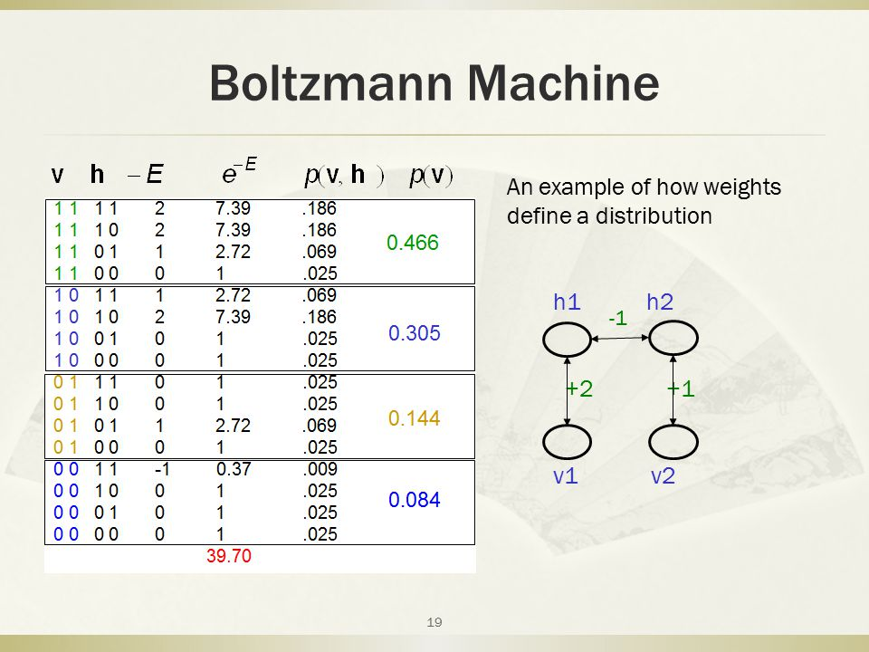 Boltzmann Machine An example of how weights define a distribution