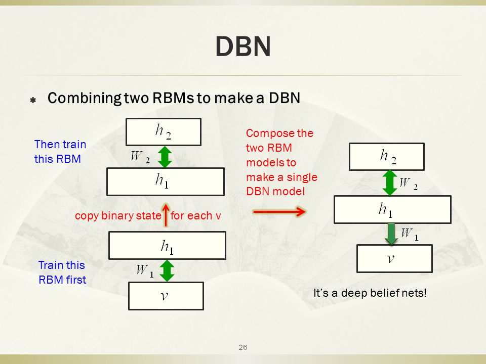 DBN Combining two RBMs to make a DBN