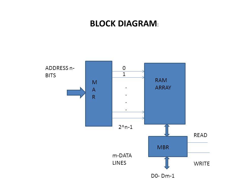Ram Array Diagram - Trusted Wiring Diagrams •