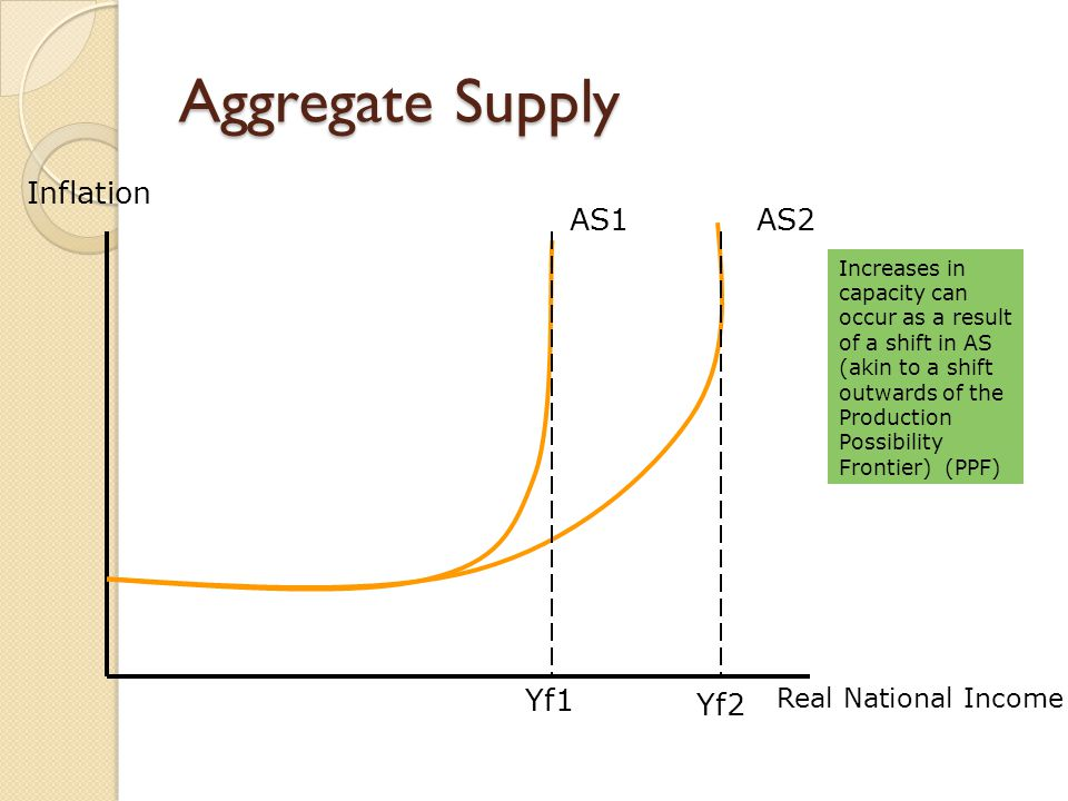Aggregate Supply Inflation AS1 AS2 Yf1 Yf2 Real National Income