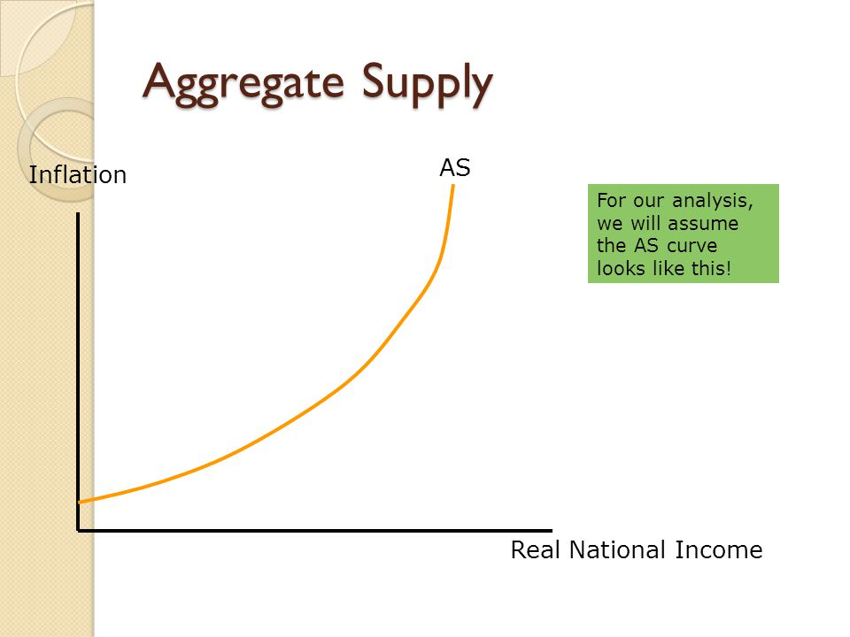 Aggregate Supply AS Inflation Real National Income