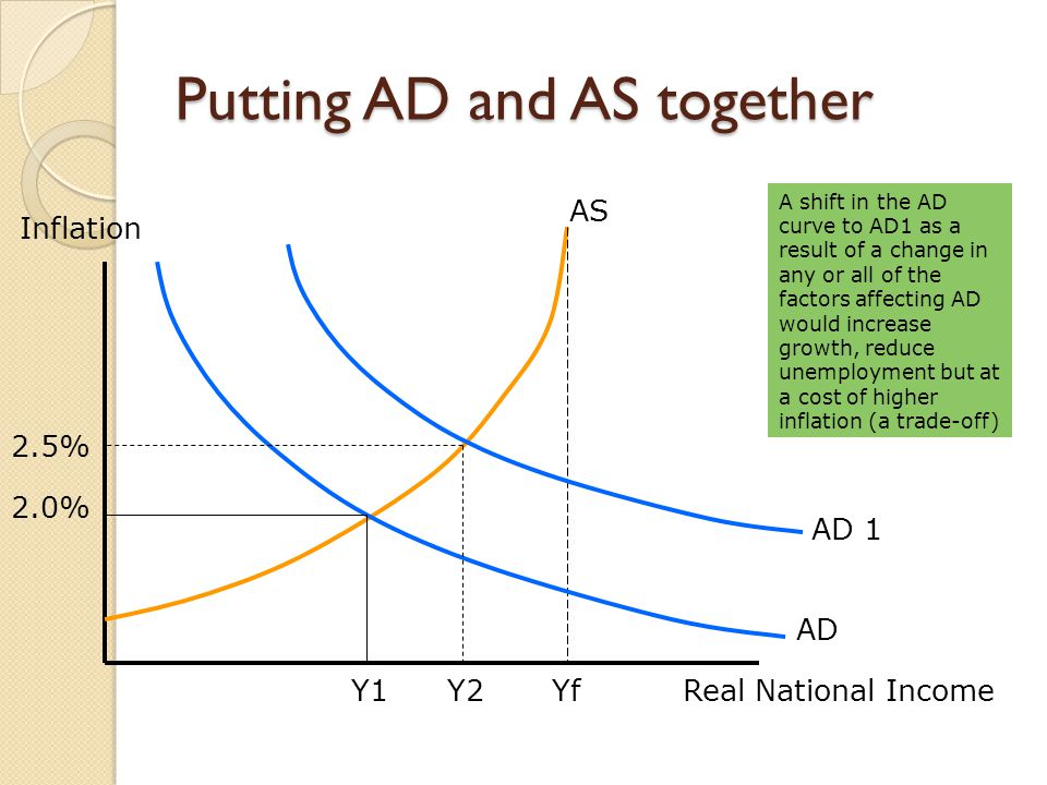 Putting AD and AS together