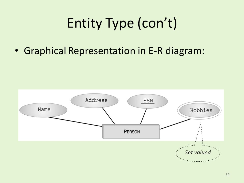 Entity Type (con't) Graphical Representation in E-R diagram: