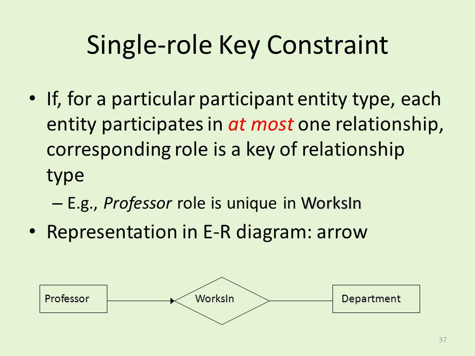Single-role Key Constraint