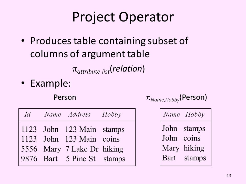 Project Operator Produces table containing subset of columns of argument table. attribute list(relation)
