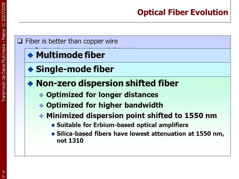 Optical Fiber Evolution