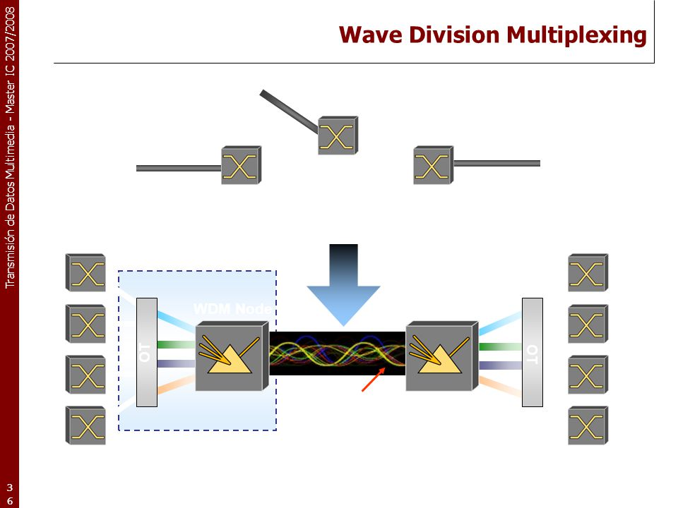 Wave Division Multiplexing
