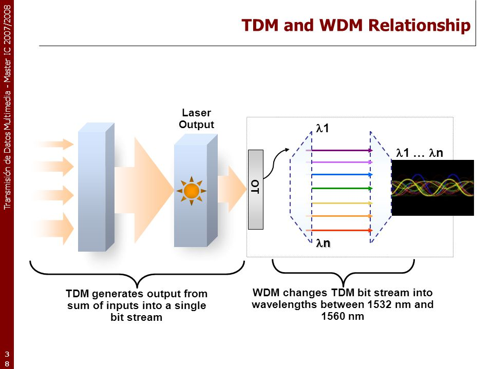 TDM and WDM Relationship