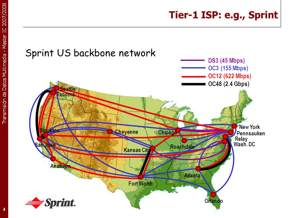 Sprint US backbone network
