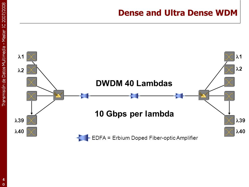 Dense and Ultra Dense WDM
