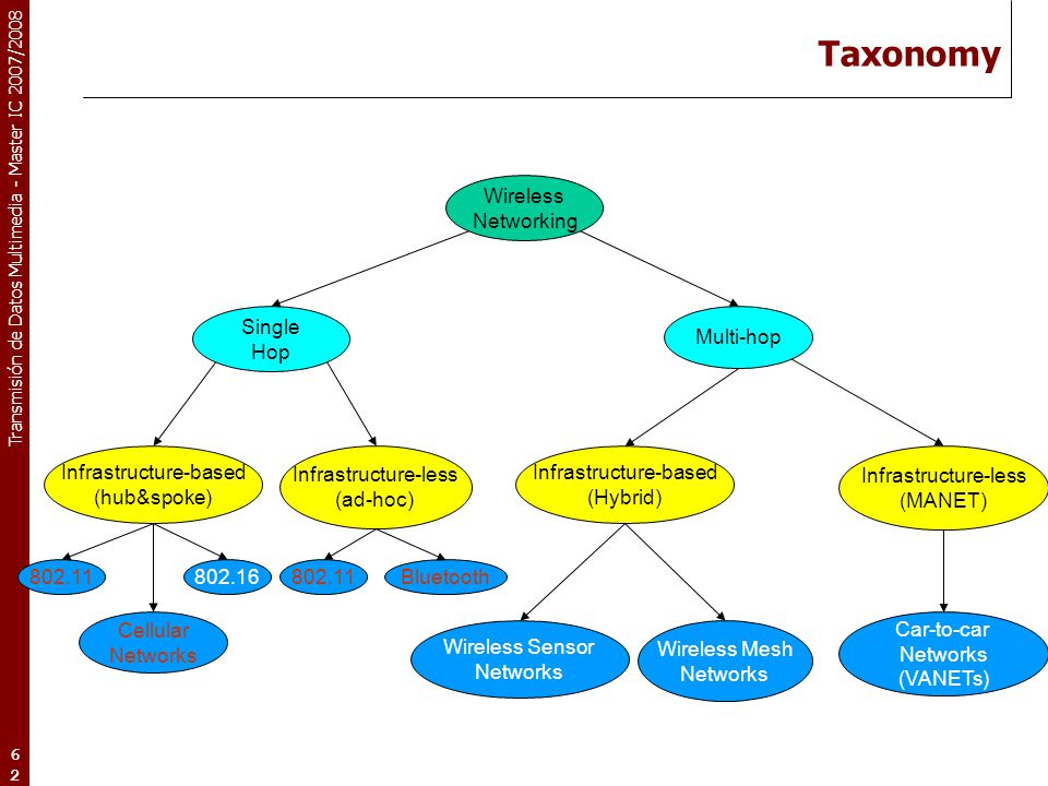 Taxonomy Wireless Networking Single Hop Multi-hop Infrastructure-based