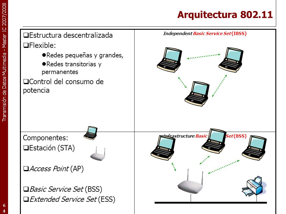 Arquitectura 802.11 Estructura descentralizada Flexible: