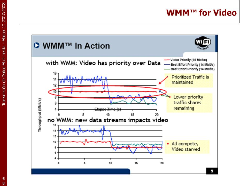 WMM™ for Video Source: Wi-Fi Alliance