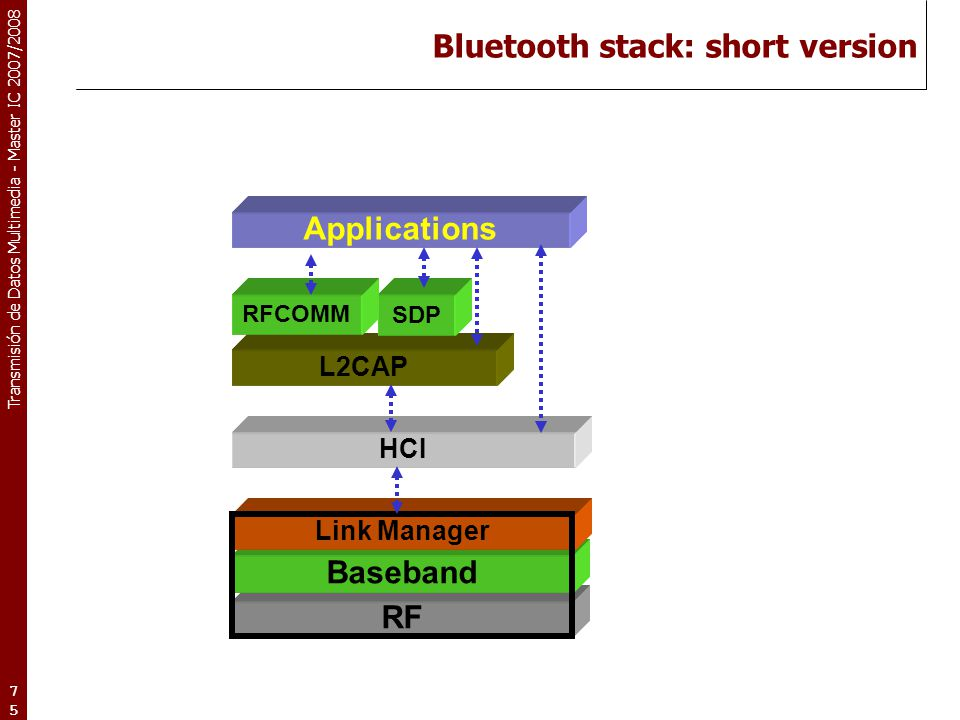 Bluetooth stack: short version