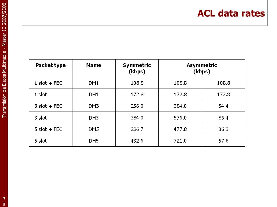 ACL data rates