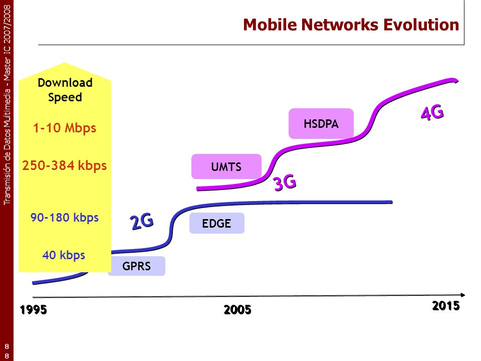 Mobile Networks Evolution
